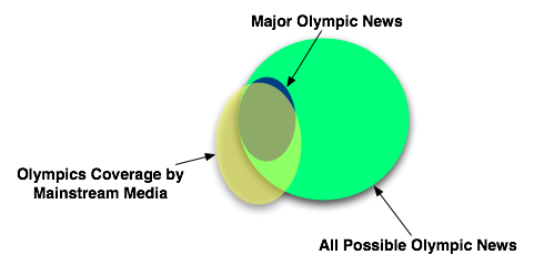 Olympic media coverage